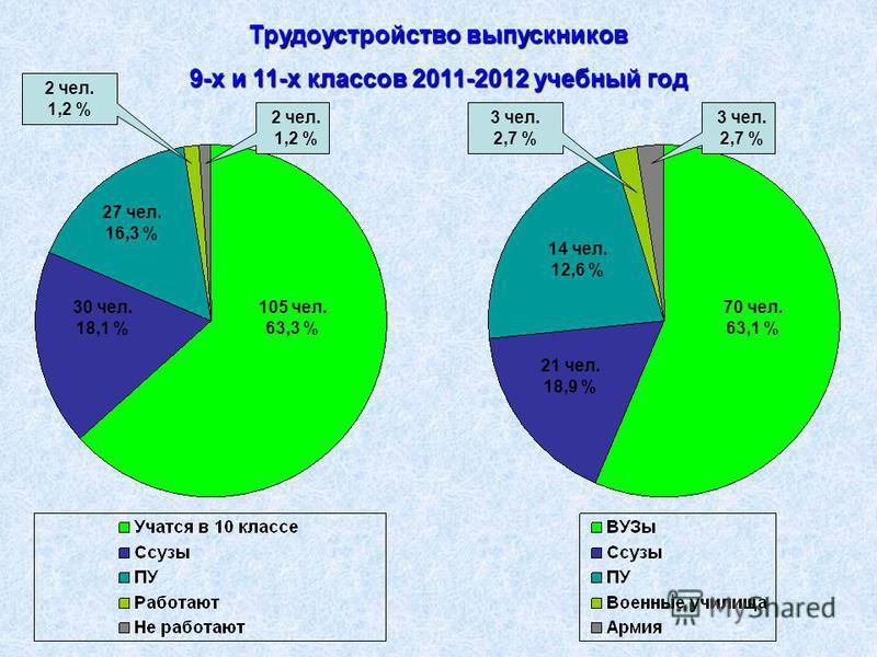 Трудоустройство выпускников 9-х и 11-х классов 2011-2012 учебный год 105 чел. 63,3 % 30 чел. 18,1 % 27 чел. 16,3 % 2 чел. 1,2 % 70 чел. 63,1 % 21 чел. 18,9 % 14 чел. 12,6 % 3 чел. 2,7 %