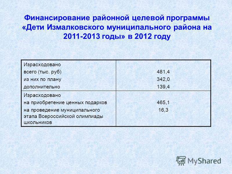 Финансирование районной целевой программы «Дети Измалковского муниципального района на 2011-2013 годы» в 2012 году Израсходовано всего (тыс. руб) из них по плану дополнительно 481,4 342,0 139,4 Израсходовано на приобретение ценных подарков на проведе