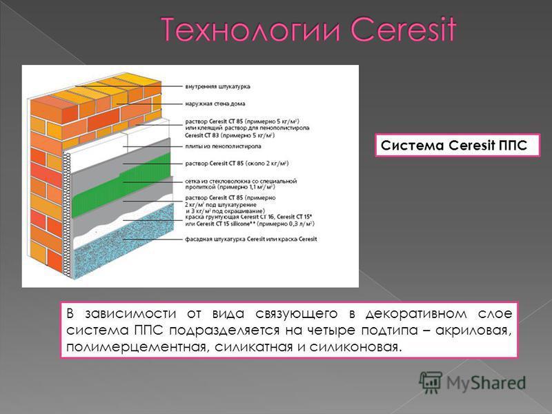Система Ceresit ППС В зависимости от вида связующего в декоративном слое система ППС подразделяется на четыре подтипа – акриловая, полимерцементная, силикатная и силиконовая.