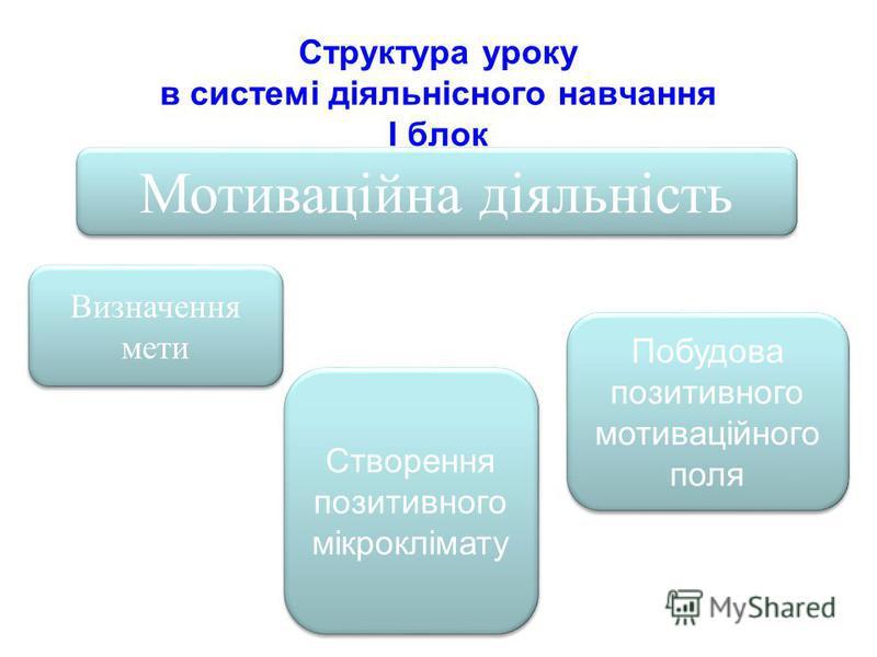 Структура уроку в системі діяльнісного навчання І блок Мотиваційна діяльність Побудова позитивного мотиваційного поля Створення позитивного мікроклімату Визначення мети