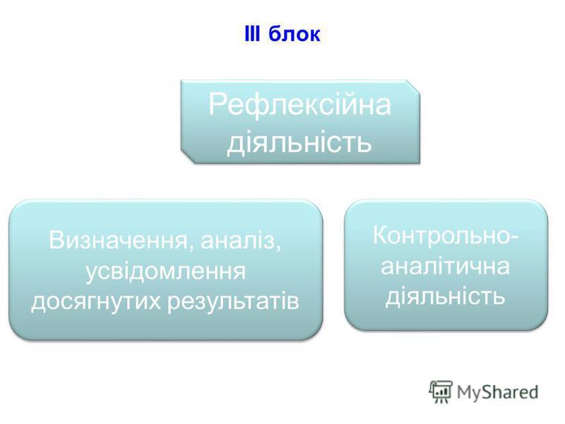 III блок Рефлексійна діяльність Контрольно- аналітична діяльність Визначення, аналіз, усвідомлення досягнутих результатів Визначення, аналіз, усвідомлення досягнутих результатів