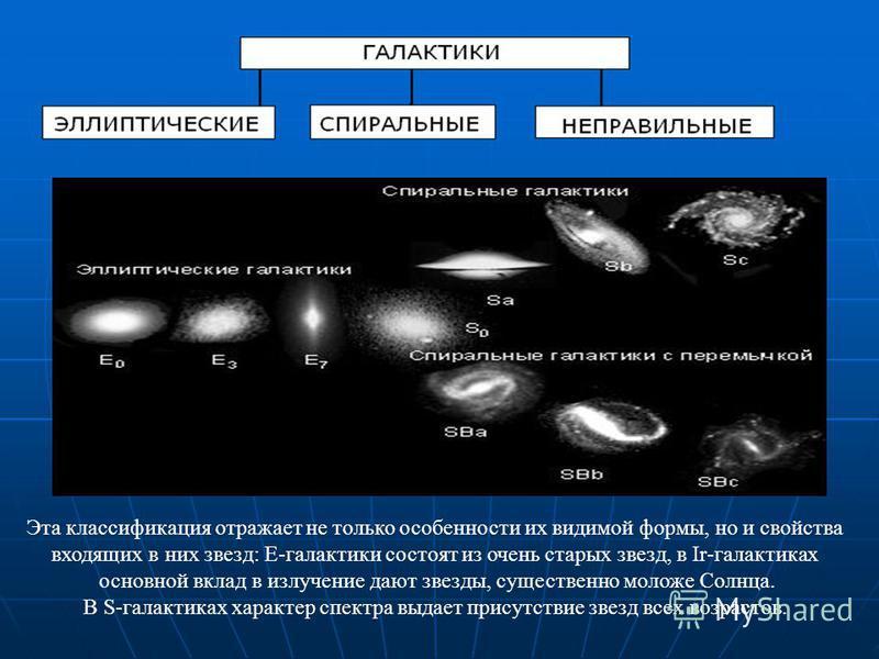 Эта классификация отражает не только особенности их видимой формы, но и свойства входящих в них звезд: Е-галактики состоят из очень старых звезд, в Ir-галактиках основной вклад в излучение дают звезды, существенно моложе Солнца. В S-галактиках характ