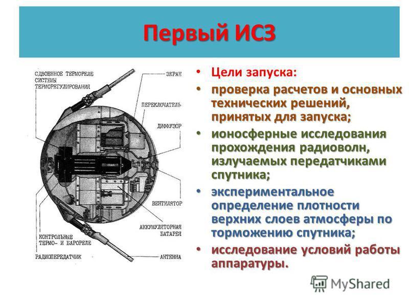 Первый ИСЗ Цели запуска: проверка расчетов и основных технических решений, принятых для запуска; проверка расчетов и основных технических решений, принятых для запуска; ионосферные исследования прохождения радиоволн, излучаемых передатчиками спутника