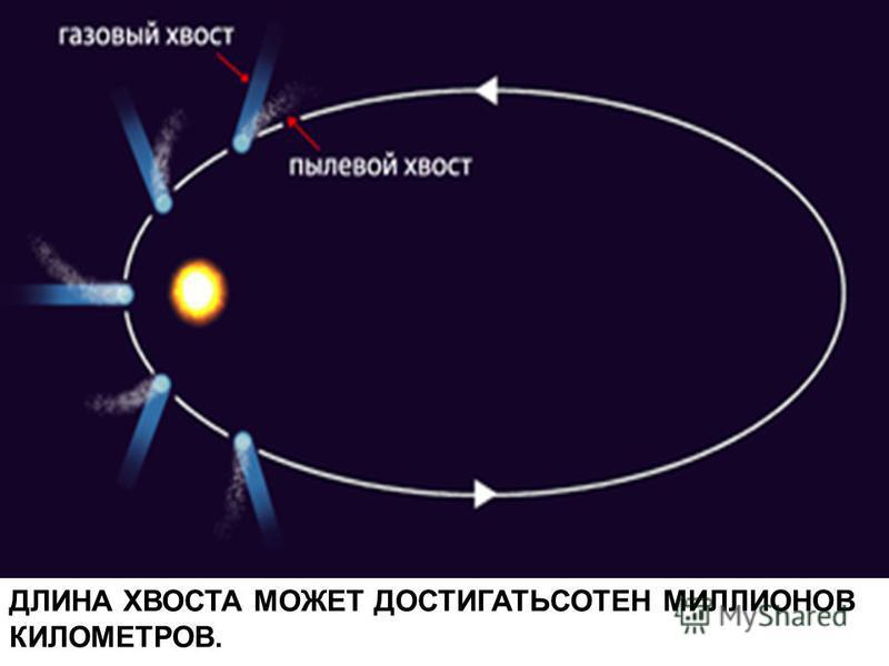 ДЛИНА ХВОСТА МОЖЕТ ДОСТИГАТЬСОТЕН МИЛЛИОНОВ КИЛОМЕТРОВ.