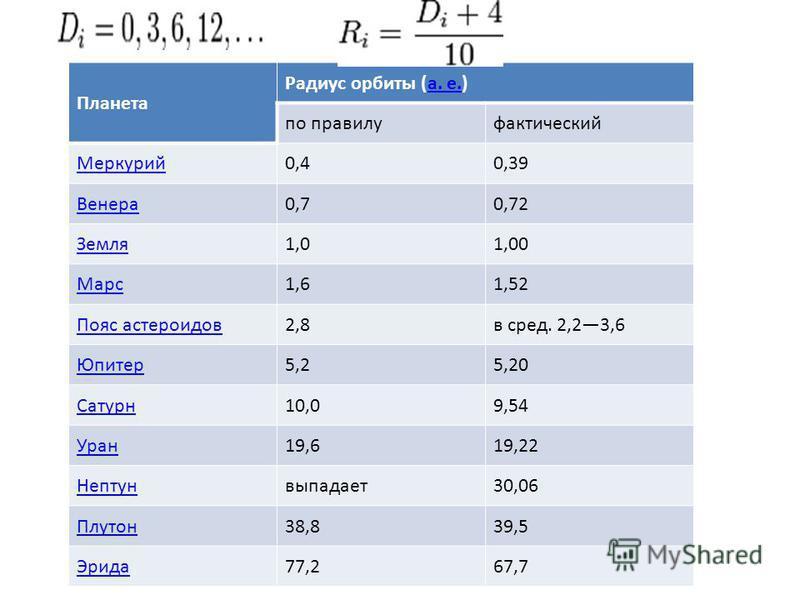 Планета Радиус орбиты (а. е.)а. е. по правилу фактический Меркурий 0,40,39 Венера 0,70,72 Земля 1,01,00 Марс 1,61,52 Пояс астероидов 2,8 в сред. 2,23,6 Юпитер 5,25,20 Сатурн 10,09,54 Уран 19,619,22 Нептунвыпадает 30,06 Плутон 38,839,5 Эрида 77,267,7
