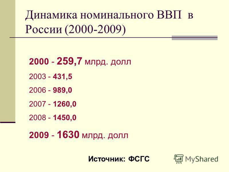Динамика номинального ВВП в России (2000-2009) 2000 - 259,7 млрд. долл 2003 - 431,5 2006 - 989,0 2007 - 1260,0 2008 - 1450,0 2009 - 1630 млрд. долл Источник: ФСГС