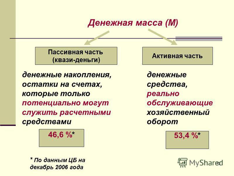 12 Пассивная часть (квази-деньги) Активная часть денежные накопления, остатки на счетах, которые только потенциально могут служить расчетными средствами денежные средства, реально обслуживающие хозяйственный оборот Денежная масса (M) 46,6 %* 53,4 %*