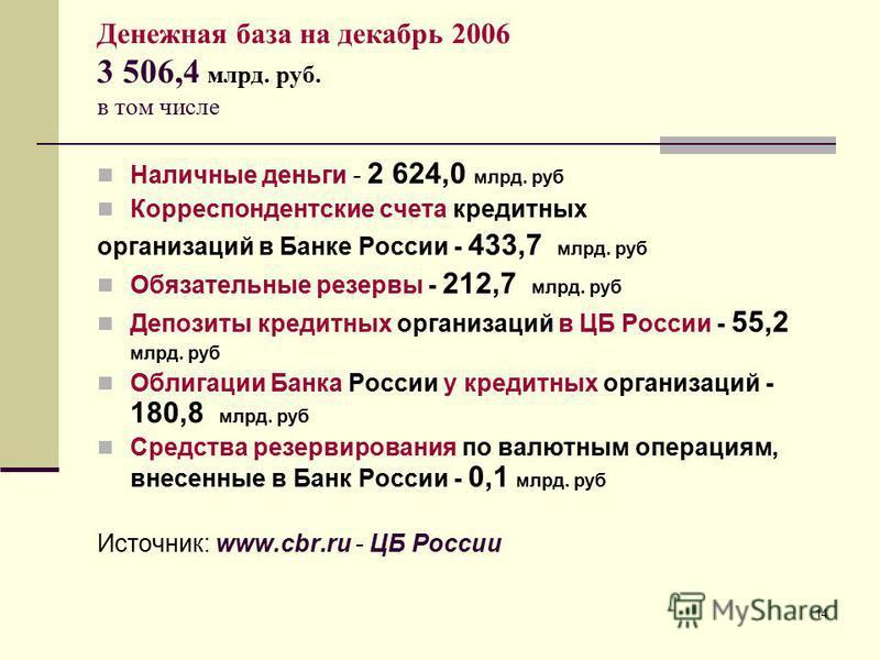 14 Денежная база на декабрь 2006 3 506,4 млрд. руб. в том числе Наличные деньги - 2 624,0 млрд. руб Корреспондентские счета кредитных организаций в Банке России - 433,7 млрд. руб Обязательные резервы - 212,7 млрд. руб Депозиты кредитных организаций в