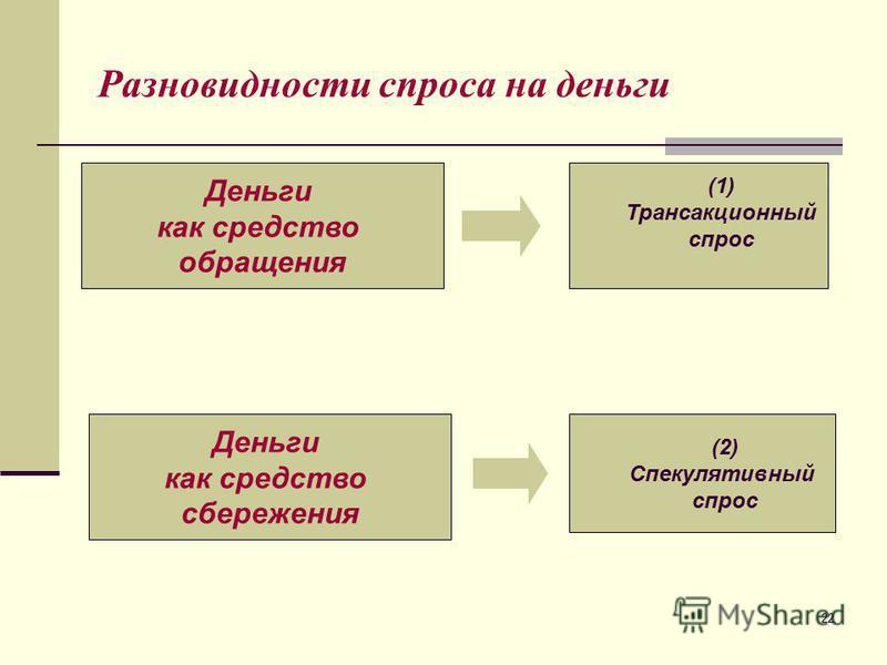 22 Разновидности спроса на деньги Деньги как средство обращения Деньги как средство сбережения (1) Трансакционный спрос (2) Спекулятивный спрос