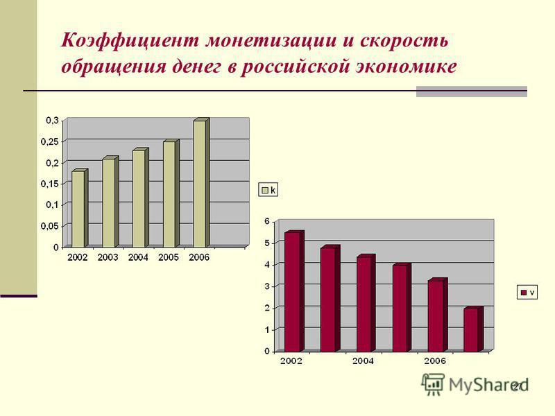 27 Коэффициент монетизации и скорость обращения денег в российской экономике