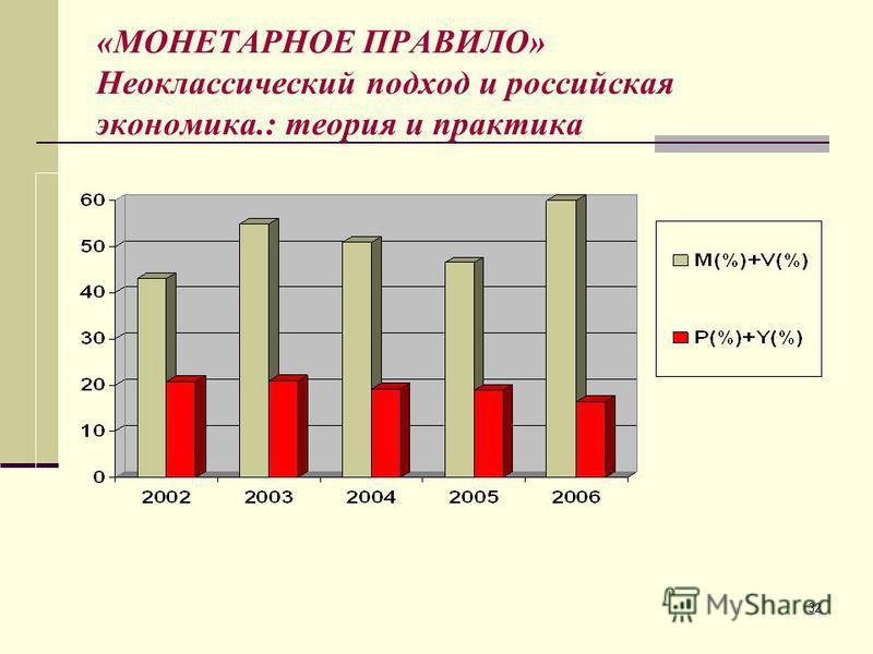 32 «МОНЕТАРНОЕ ПРАВИЛО» Неоклассический подход и российская экономика.: теория и практика