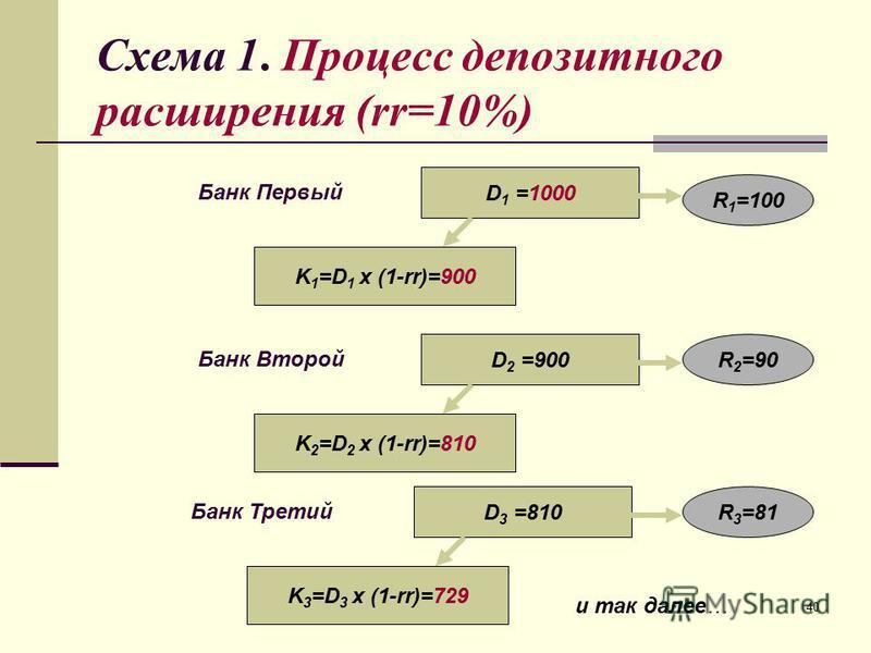 40 Схема 1. Процесс депозитного расширения (rr=10%) D 1 =1000 Банк Первый K 1 =D 1 x (1-rr)=900 R 1 =100 D 2 =900 Банк Второй K 2 =D 2 x (1-rr)=810 R 2 =90 D 3 =810 Банк Третий K 3 =D 3 x (1-rr)=729 R 3 =81 и так далее…
