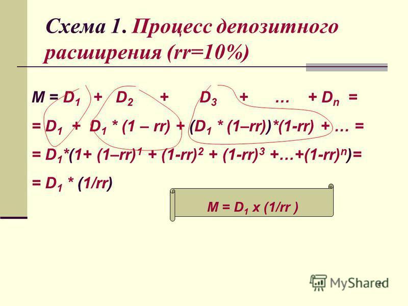 41 Схема 1. Процесс депозитного расширения (rr=10%) M = D 1 + D 2 + D 3 + … + D n = = D 1 + D 1 * (1 – rr) + (D 1 * (1–rr))*(1-rr) + … = = D 1 *(1+ (1–rr) 1 + (1-rr) 2 + (1-rr) 3 +…+(1-rr) n )= = D 1 * (1/rr) M = D 1 x (1/rr )