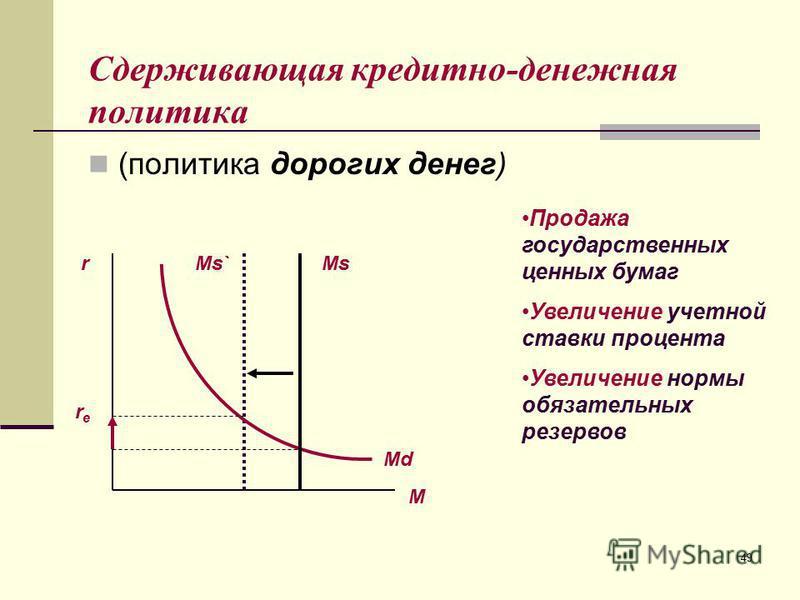 49 Сдерживающая кредитно-денежная политика (политика дорогих денег) М rMs` Md rere Ms Продажа государственных ценных бумаг Увеличение учетной ставки процента Увеличение нормы обязательных резервов