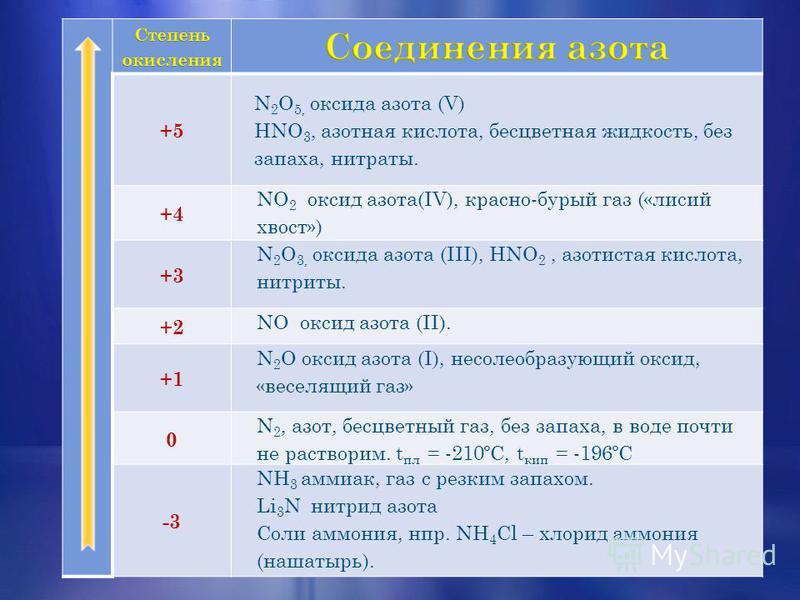 +5 N 2 O 5, оксида азота (V) HNO 3, азотная кислота, бесцветная жидкость, без запаха, нитраты. +4 NO 2 оксид азота(IV), красно-бурый газ («лисий хвост») +3 N 2 O 3, оксида азота (III), HNO 2, азотистая кислота, нитриты. +2 NO оксид азота (II). +1 N 2