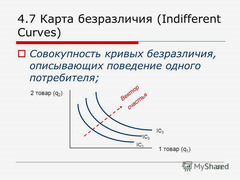 20 4.7 Карта безразличия (Indifferent Curves) Совокупность кривых безразличия, описывающих поведение одного потребителя; 2 товар (q 2 ) 1 товар (q 1 ) Вектор счастья IC 1 IC 2 IC 3