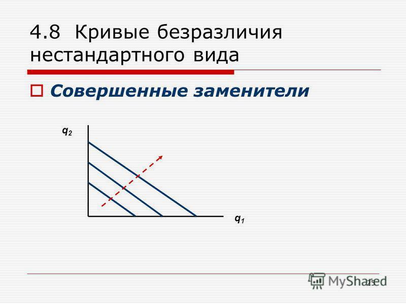 25 4.8 Кривые безразличия нестандартного вида Совершенные заменители q2q2 q1q1