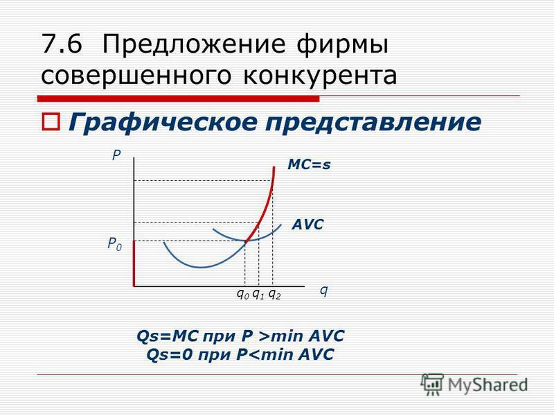 7.6 Предложение фирмы совершенного конкурента Графическое представление AVC MC=s P q P0P0 q 0 q 1 q 2 Qs=МС при P >min AVC Qs=0 при P<min AVC