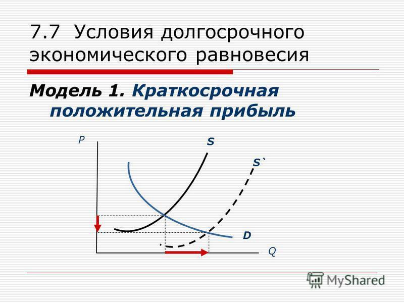 7.7 Условия долгосрочного экономического равновесия Модель 1. Краткосрочная положительная прибыль S P Q D S`