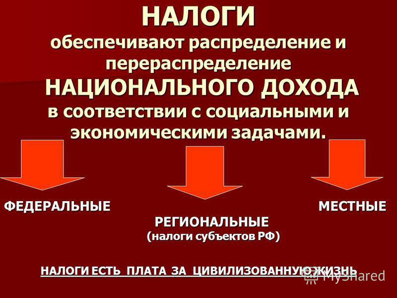 НАЛОГИ обеспечивают распределение и перераспределение НАЦИОНАЛЬНОГО ДОХОДА в соответствии с социальными и экономическими задачами. ФЕДЕРАЛЬНЫЕ МЕСТНЫЕ РЕГИОНАЛЬНЫЕ РЕГИОНАЛЬНЫЕ (налоги субъектов РФ) (налоги субъектов РФ) НАЛОГИ ЕСТЬ ПЛАТА ЗА ЦИВИЛИЗО