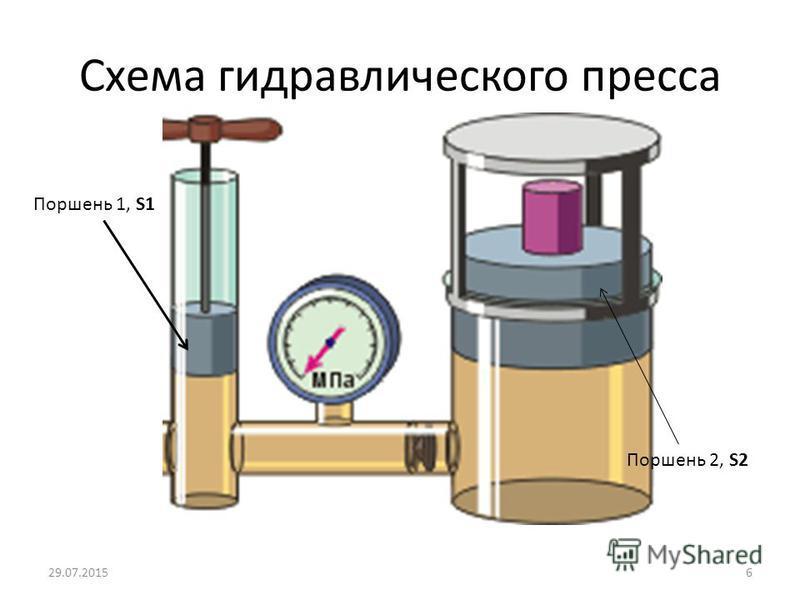Схема гидравлического пресса Поршень 1, S1 Поршень 2, S2 29.07.20156