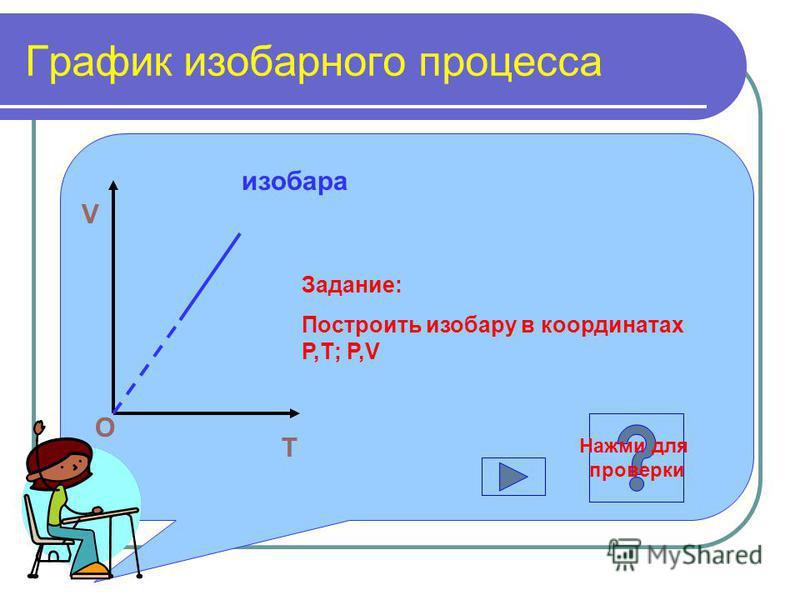 График изобарного процесса T V O изобара Задание: Построить изобару в координатах Р,Т; Р,V Нажми для проверки