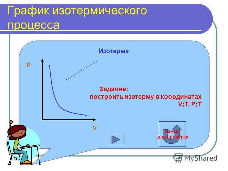 График изотермического процесса Изотерма Задание: построить изотерму в координатах V;T, P;T V P Нажми для проверки