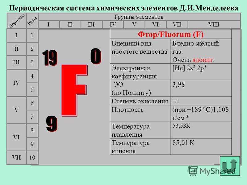 Периодическая система химических элементов Д.И.Менделеева Группы элементов IIIIIIVIIIIVVVIVII II I III VII VI V IV 2 1 3 4 5 6 7 Периоды Ряды 9 8 10 Фтор/Fluorum (F) Внешний вид простого вещества Бледно-жёлтый газ. Очень ядовит. Электронная коефигура