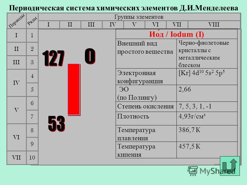 Периодическая система химических элементов Д.И.Менделеева Группы элементов IIIIIIVIIIIVVVIVII II I III VII VI V IV 2 1 3 4 5 6 7 Периоды Ряды 9 8 10 Ио́д / Iodum (I) Внешний вид простого вещества Черно-фиолетовые кристаллы с металлическим блеском Эле