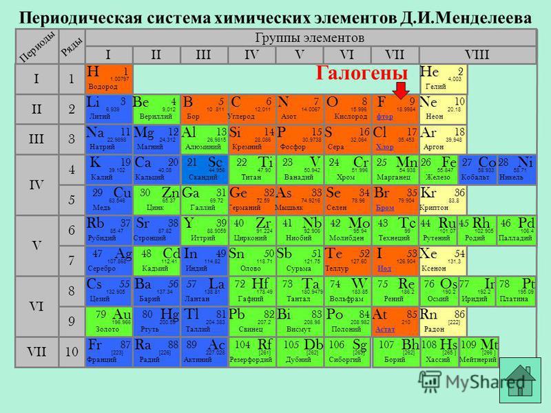 Периодическая система химических элементов Д.И.Менделеева Группы элементов IIIIIIVIIIIVVVIVII II I III VII VI V IV 2 1 3 4 5 6 7 10 Li Литий 3 6,939 Периоды Ряды K Калий 19 39.102 Na Натрий 11 22,9898 Cu Медь 29 63.546 В Бор 5 10.811 Ne Неон 1010 20,