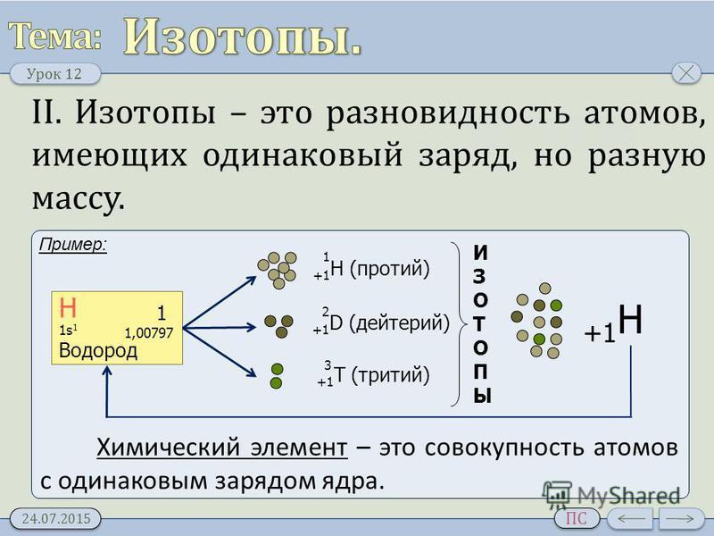 Урок 12 24.07.2015 ПС Пример: II. Изотопы – это разновидность атомов, имеющих одинаковый заряд, но разную массу. Н 1 1,00797 1s 1 Водород +1 H (протий) +1 D (дейтерий) +1 T (тритий) 1 2 3 ИЗОТОПЫИЗОТОПЫ +1 Н Химический элемент – это совокупность атом