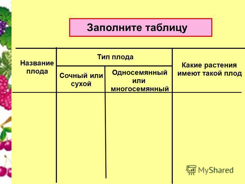 Заполните таблицу Название плода Тип плода Какие растения имеют такой плод Сочный или сухой Односемянный или многосемянный