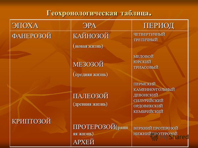 Геохронологическая таблица. ЭПОХА ЭРА ЭРА ПЕРИОД ПЕРИОД ФАНЕРОЗОЙКРИПТОЗОЙКАЙНОЗОЙ ( новая жизнь) МЕЗОЗОЙ ( средняя жизнь) ПАЛЕОЗОЙ (древняя жизнь) ПРОТЕРОЗОЙ( ранняя жизнь) АРХЕЙЧЕТВЕРТИЧНЫЙТРЕТИЧНЫЙМЕЛОВОЙЮРСКИЙТРИАСОВЫЙПЕРМСКИЙКАМЕННОУГОЛЬНЫЙДЕВОН