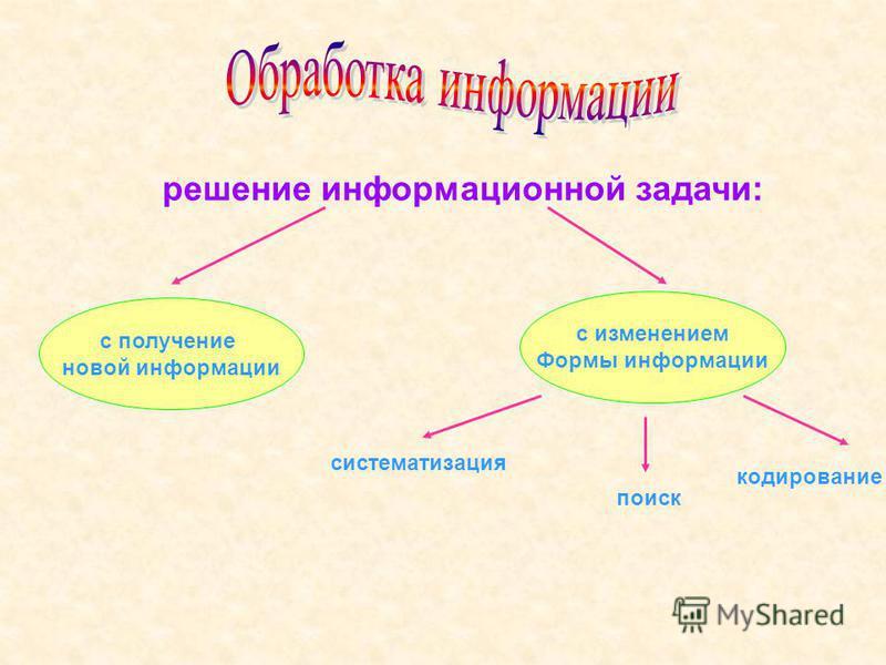 решение информационной задачи: с получение новой информации с изменением Формы информации систематизация поиск кодирование