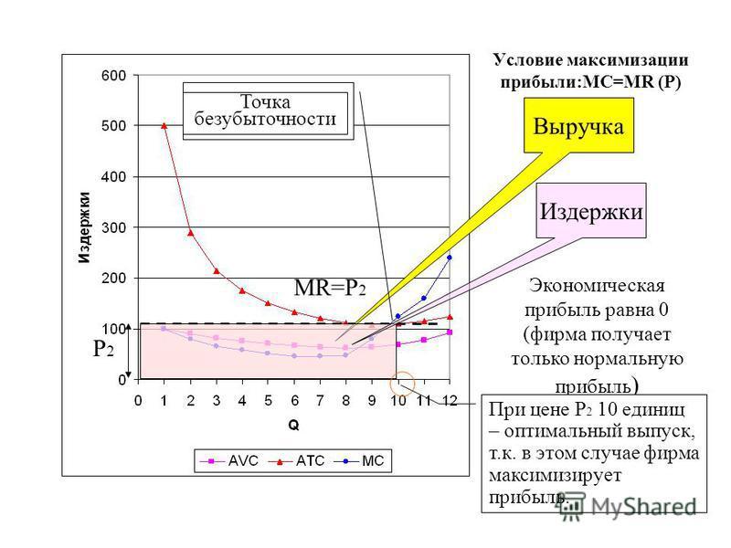Условие максимизации прибыли:MC=MR (P) MR=Р 2 Выручка Издержки Точка, в которой MC = MR (Р) Точка безубыточности Экономическая прибыль равна 0 (фирма получает только нормальную прибыль ) При цене Р 2 10 единиц – оптимальный выпуск, т.к. в этом случае