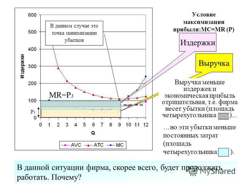 Условие максимизации прибыли:MC=MR (P) MR=Р 3 Выручка Издержки Точка, в которой MC = MR (P) В данном случае это точка минимизации убытков Р3Р3 В данной ситуации фирма, скорее всего, будет продолжать работать. Почему? Выручка меньше издержек и экономи