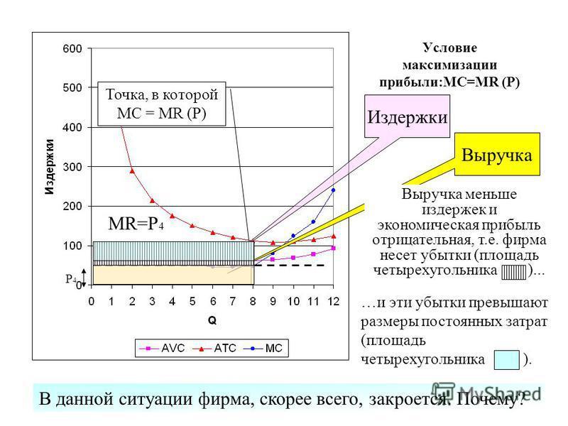 Условие максимизации прибыли:MC=MR (P) MR=Р 4 Выручка Издержки Точка, в которой MC = MR (P) Р4Р4 В данной ситуации фирма, скорее всего, закроется. Почему? …и эти убытки превышают размеры постоянных затрат (площадь четырехугольника ). Выручка меньше и