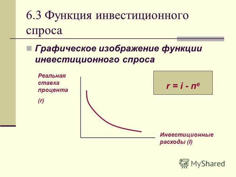 6.3 Функция инвестиционного спроса Графическое изображение функции инвестиционного спроса Инвестиционные расходы (I) Реальная ставка процента (r) r = i - п е