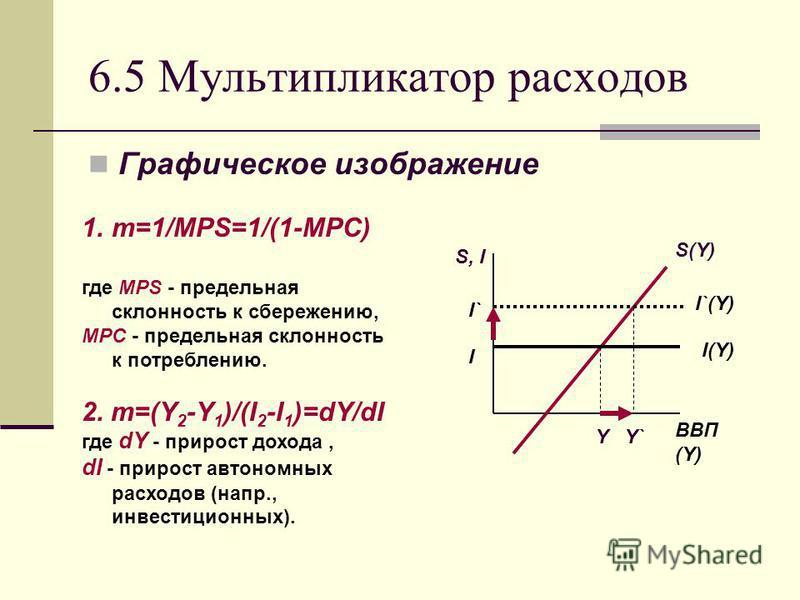 6.5 Мультипликатор расходов Графическое изображение Y Y` S, I S(Y) I(Y) ВВП (Y) I`(Y) I I` 1.m=1/MPS=1/(1-MPC) где MPS - предельная склонность к сбережению, MPC - предельная склонность к потреблению. 2. m=(Y 2 -Y 1 )/(I 2 -I 1 )=dY/dI где dY - прирос