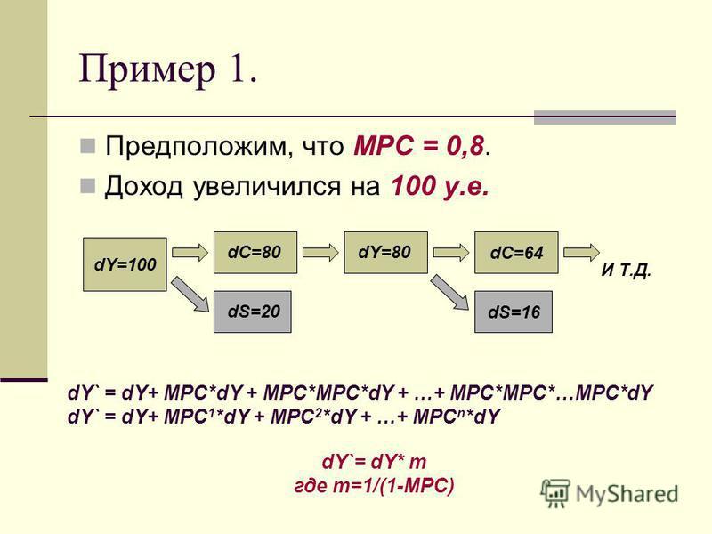 Пример 1. Предположим, что MPC = 0,8. Доход увеличился на 100 у.е. dY=100 dC=80 dS=20 dY=80 dC=64 dS=16 И Т.Д. dY` = dY+ MPC*dY + MPC*MPC*dY + …+ MPC*MPC*…MPC*dY dY` = dY+ MPC 1 *dY + MPC 2 *dY + …+ MPC n *dY dY`= dY* m где m=1/(1-MPC)