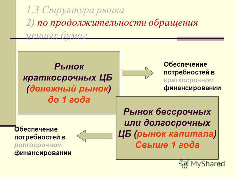 13 1.3 Структура рынка 2) по продолжительности обращения ценных бумаг Рынок краткосрочных ЦБ (денежный рынок) до 1 года Рынок бессрочных или долгосрочных ЦБ (рынок капитала) Свыше 1 года Обеспечение потребностей в краткосрочном финансировании Обеспеч