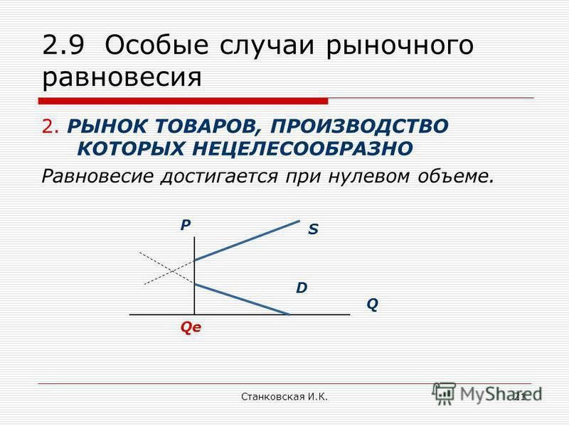 Станковская И.К.21 2.9 Особые случаи рыночного равновесия 2. РЫНОК ТОВАРОВ, ПРОИЗВОДСТВО КОТОРЫХ НЕЦЕЛЕСООБРАЗНО Равновесие достигается при нулевом объеме. S P Q D Qe