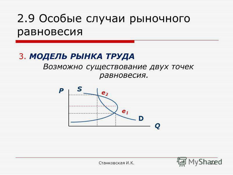 Станковская И.К.22 2.9 Особые случаи рыночного равновесия 3. МОДЕЛЬ РЫНКА ТРУДА Возможно существование двух точек равновесия. D Q P S e1e1 e2e2
