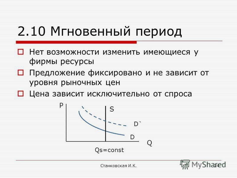Станковская И.К.24 2.10 Мгновенный период Нет возможности изменить имеющиеся у фирмы ресурсы Предложение фиксировано и не зависит от уровня рыночных цен Цена зависит исключительно от спроса Qs=const D D` S P Q