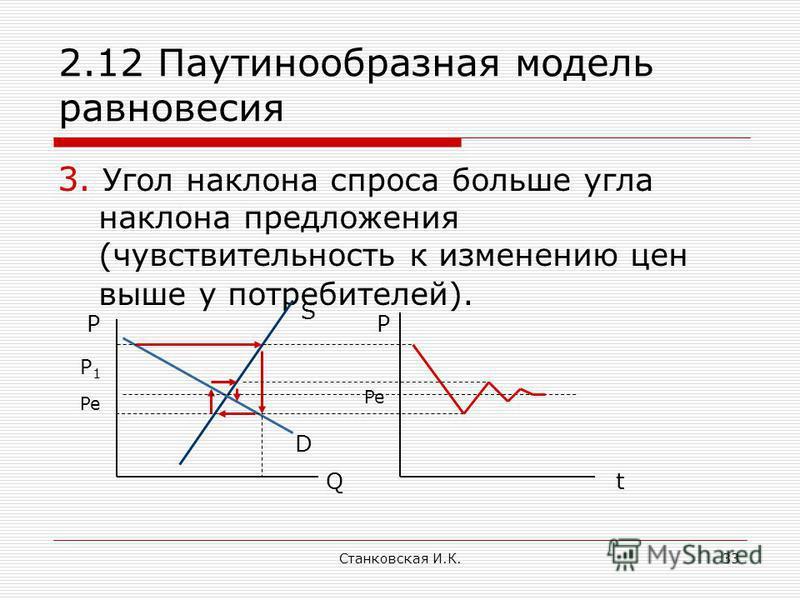 Станковская И.К.33 2.12 Паутинообразная модель равновесия 3. Угол наклона спроса больше угла наклона предложения (чувствительность к изменению цен выше у потребителей). PP Q S D P1P1 Pe t