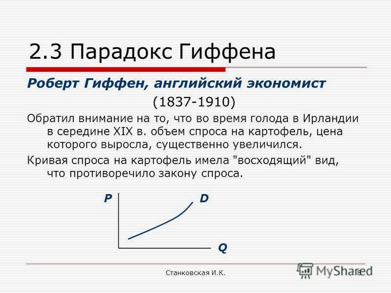 Станковская И.К.8 2.3 Парадокс Гиффена Роберт Гиффен, английский экономист (1837-1910) Обратил внимание на то, что во время голода в Ирландии в середине XIX в. объем спроса на картофель, цена которого выросла, существенно увеличился. Кривая спроса на