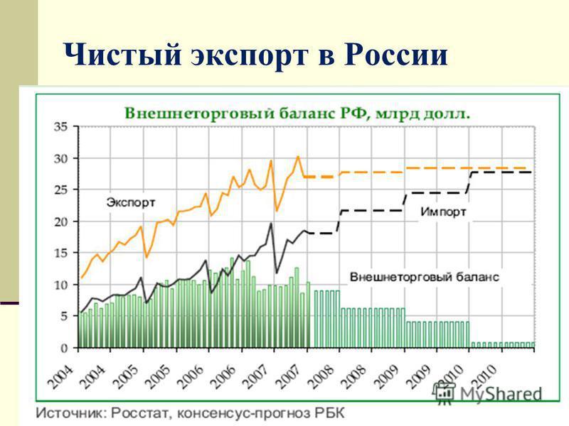 Чистый экспорт в России