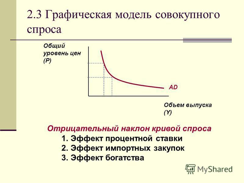 2.3 Графическая модель совокупного спроса Объем выпуска (Y) Общий уровень цен (P) AD Отрицательный наклон кривой спроса 1. Эффект процентной ставки 2. Эффект импортных закупок 3. Эффект богатства