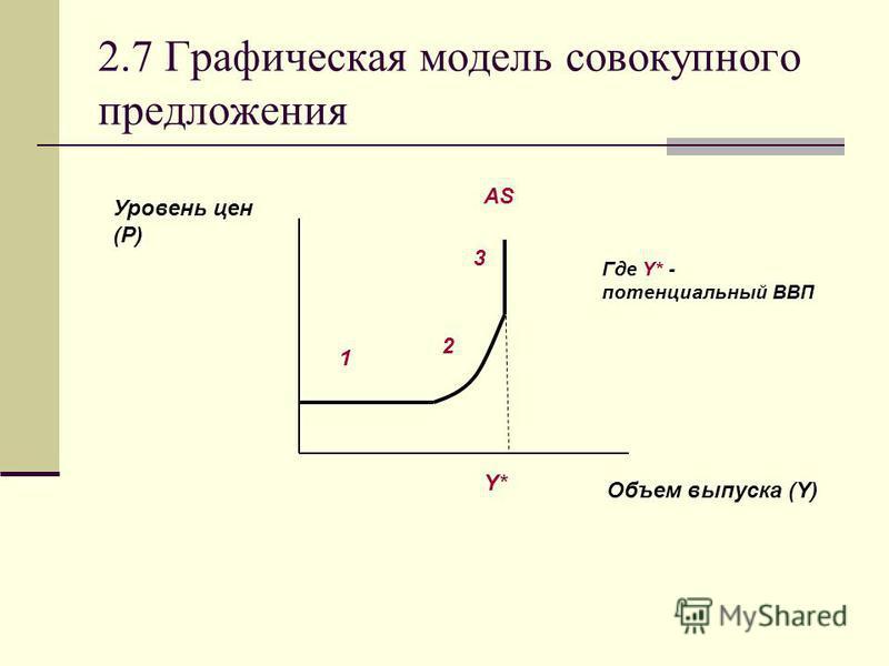 2.7 Графическая модель совокупного предложения Объем выпуска (Y) Уровень цен (P) AS Y* 1 2 3 Где Y* - потенциальный ВВП