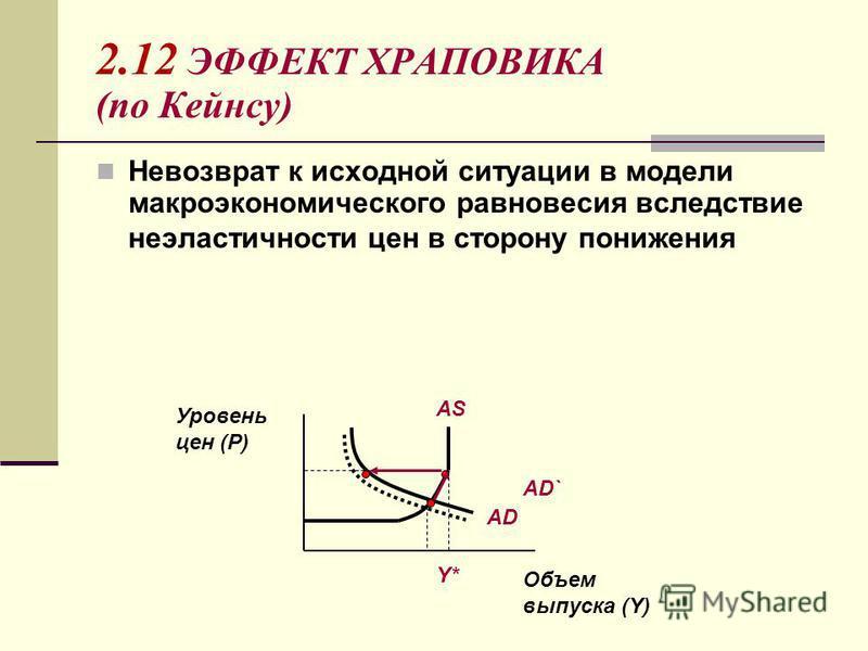 2.12 ЭФФЕКТ ХРАПОВИКА (по Кейнсу) Невозврат к исходной ситуации в модели макроэкономического равновесия вследствие неэластичности цен в сторону понижения Объем выпуска (Y) Уровень цен (P) AS Y* AD AD`